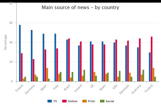 Gráfico de Reuters Institute sobre la principal fuente de las noticias para los consumidores.