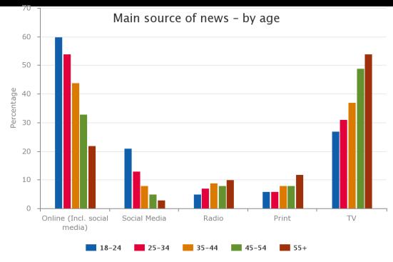 Gráfico de Reuters Institute sobre la principal fuente de las noticias para los consumidores (por edad).