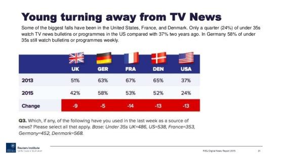 Gráfico que indica que los informativos de televisión pierden audiencia entre los jóvenes, según el Reuters Institute.