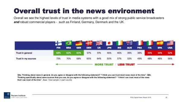 Gráfico sobre la confianza en los medios de comunicación, según el Reuters Institute.