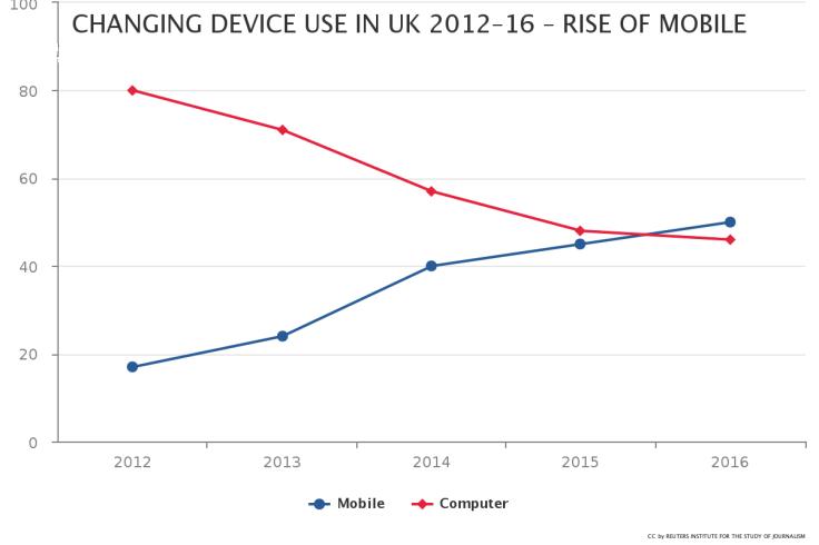 El uso del móvil para acceder a las noticias sube. El uso del ordenador, disminuye. FUENTE: Digital News Report 2016.