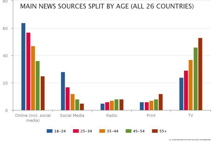Principal fuente de información por edad. FUENTE: Digital News Report 2016.