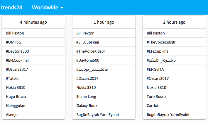 Las tendencias de Twitter a nivel mundial, cada hora.