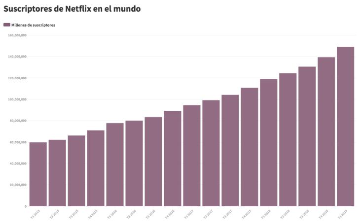 Los suscriptores de Netflix han pasado de los casi 60 millones del primer trimestre de 2015 a los cerca de 149 millones del primer trimestre de 2019. FUENTE: STATISTA.