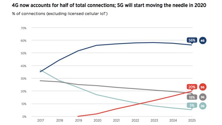 Evolución de la tecnología 4G y 5G cada año. FUENTE: GSMA.